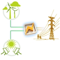 Renewable Energy Power Converters